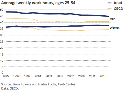 average-weekly-work-hours-4