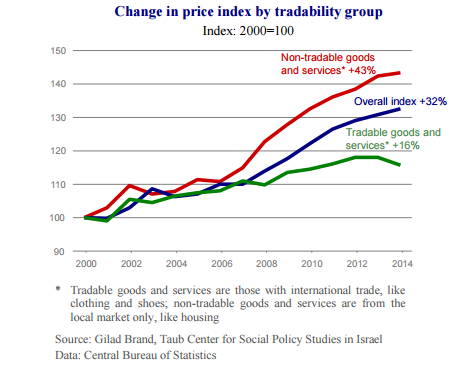 change-in-price-index-by-tradibility-group