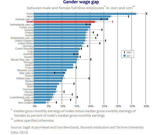 gender-wage-gap-median-oecd-3