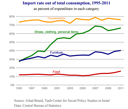 import-rate-1995-2011