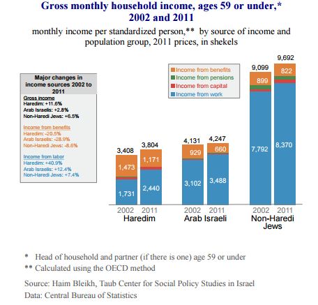 israel-income-levels-4