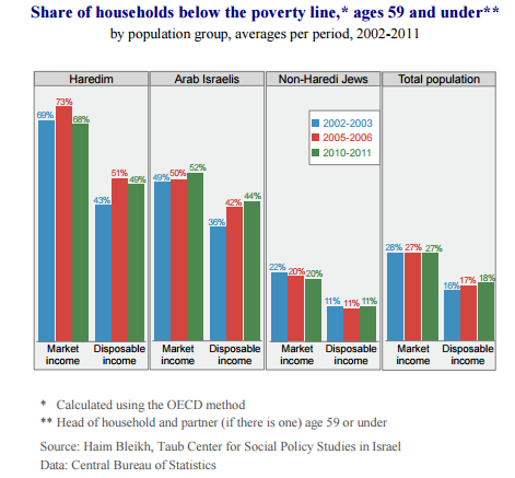 israel-share-of-poverty-5