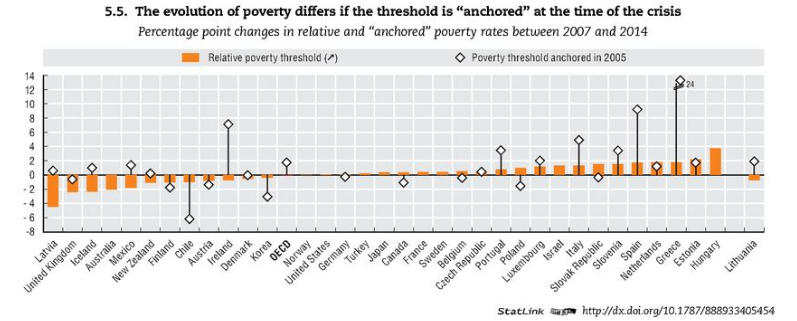oecd-increase-in-poverty-2