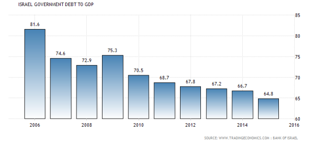 debt-to-gdp-ratio-2