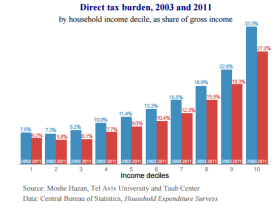 direct-tax-burden-5