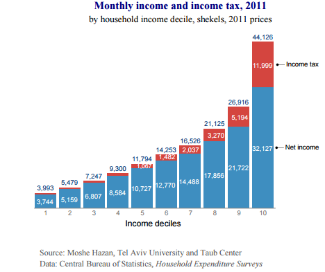 income-tax-numbers-2011-4