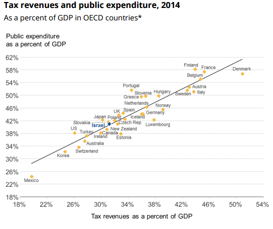 tax-revenues-as-a-percent-of-gdp-3