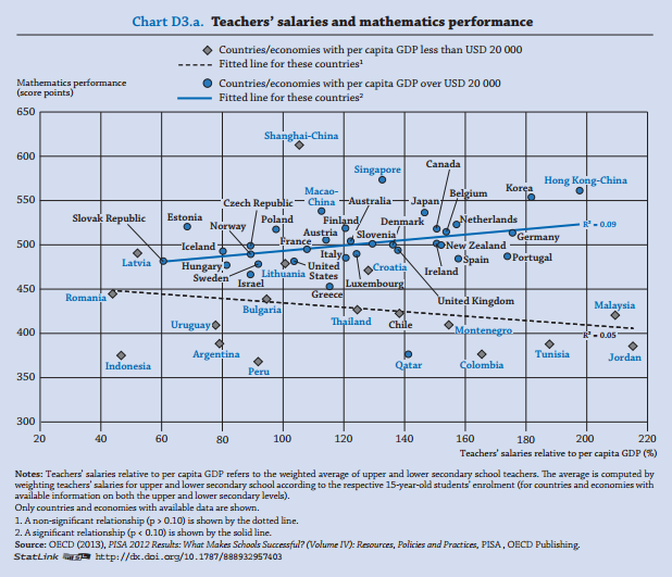teaching-salaries-compared-to-mathmatics-performance