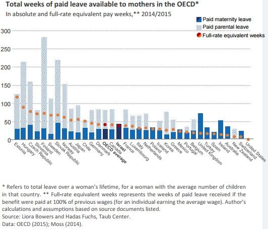 total-weeks-of-paid-leave