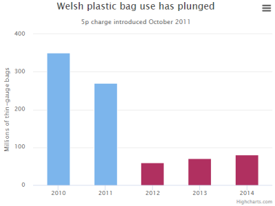 welsh-plastic-bag-use